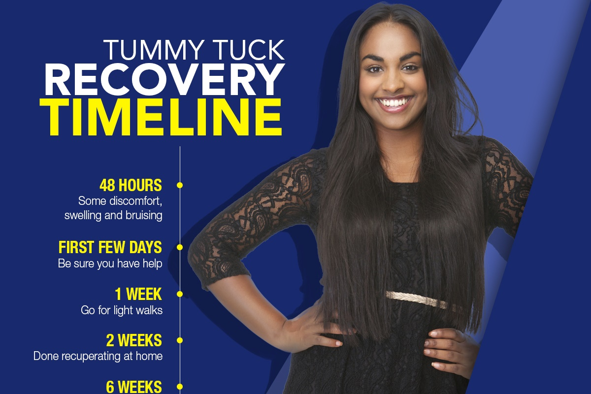 Tummy Tuck Recovery Timeline [Infographic]